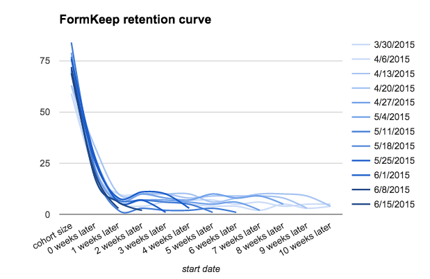 Retention Graph Using Excel Sheets