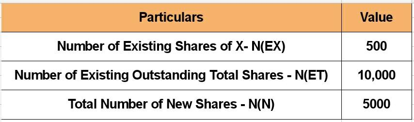 How to calculate Share Dilution?