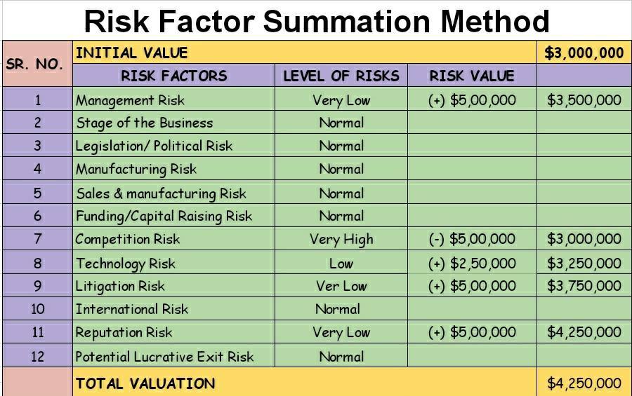 Risk Factor Summation Method - 12 factors