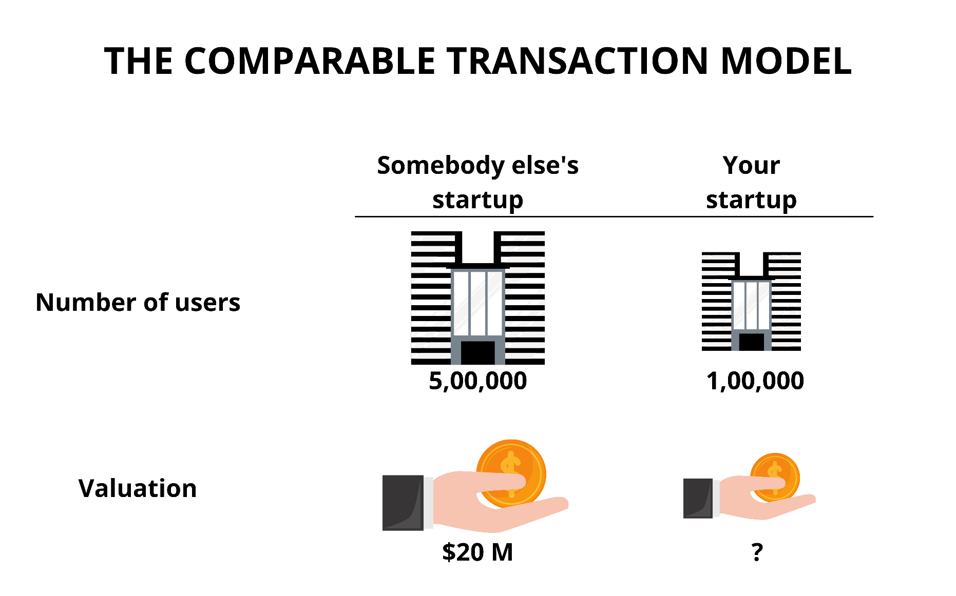 Comparable Transaction Method