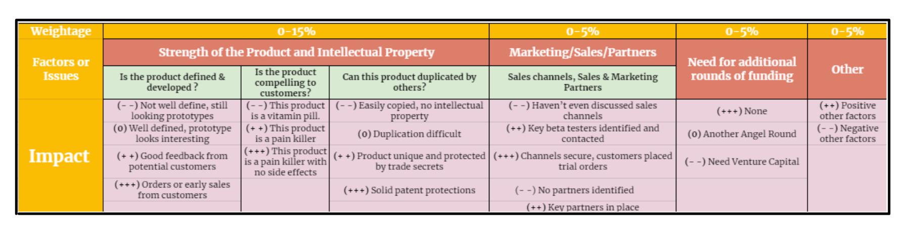 Pre-Revenue Startup Valuation Factors - Bill Payne(2)