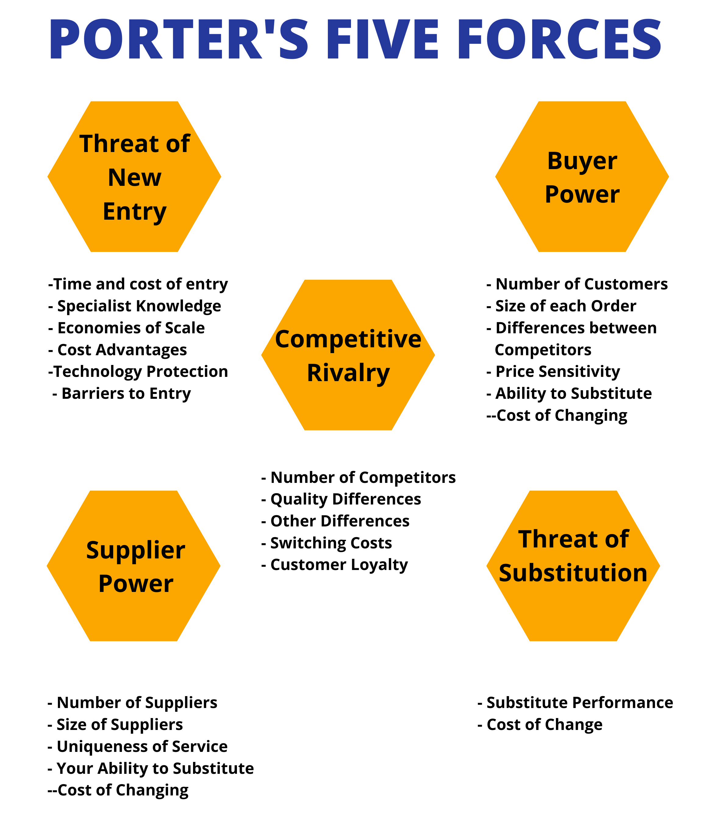 Porter's Five Forces - Competitor Research