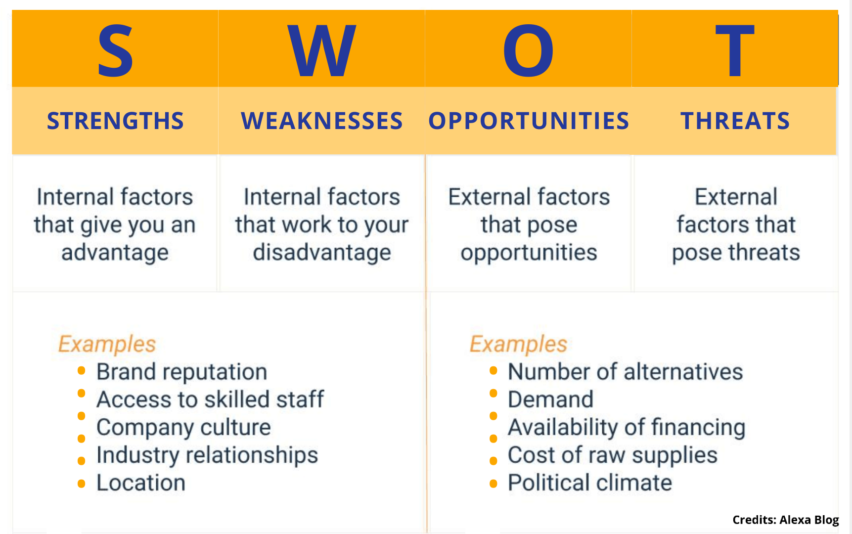 SWOT Analysis - Competitor Research
