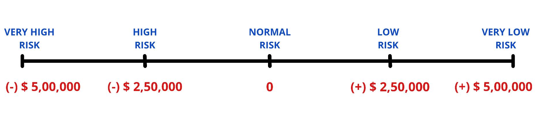 Risk factor Summation Method - Risk levels