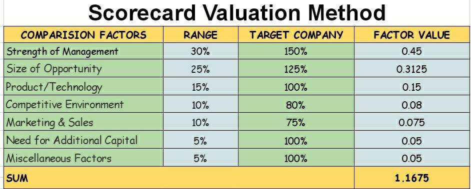 Scorecard Valuation Method